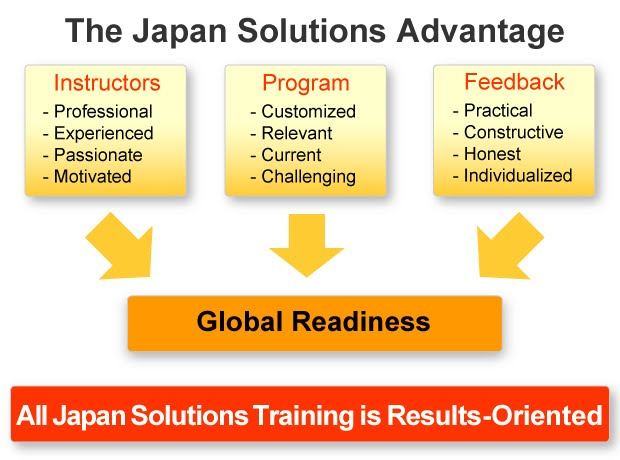 The Japan Solutions Advantage