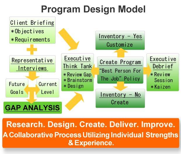 Program design Model